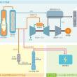 低炭素石炭火力の開発