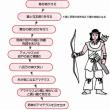 日本の宗教はどう変化してきたか(3)