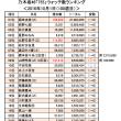 乃木坂46「755」10/1(100週目)<ウォッチ&フォロー数ランキング>