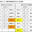 西日本四日市大会A Bクラス試合結果
