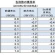 ☆2月20日 投資先指数の騰落率であります(その2)