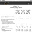アマゾン株急落の背景: 企業業績の成長鈍化?