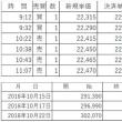株式現物は約定1件、日経225先物miniはプラスで終了