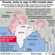 ロシア製兵器調達のインドに、米国が近日中に制裁を判断!?