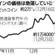 今日以降使えるダジャレ『2304』【経済】■ビットコイン急落、一時半値近く…先行き不安か