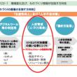 暗黙知をデジタル資産化せよ!!