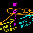 バラクロ96=スカーリングとプルの関連性