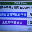 21世紀の日本経済