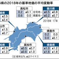 再開1823.県庁所在地で底打ち感 四国4県の基準地価、高松市・徳島市が上昇  :日本経済新聞。