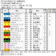 ■天皇賞(秋)結果報告