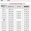 愛媛マラソン 自己ベストで完走しました