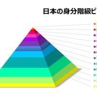 日本の階級社会の実態!正社員サラリーマンの全員が「負け組み」になる社会!絶望社会の到来
