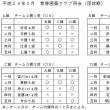 2017年5月例会も団体戦 優勝はD組(前田4段、中野6段、斉田2段、石井6段、関6段)でした