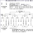 第8回松本杯争奪バスケットボール大会の案内