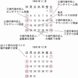 三億円事件 高幡不動八王子三億円事件犯人目撃の日時(1)