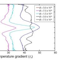 太陽系外縁部衛星の海動的関係