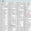 鳥撮りデータ71(2014.11.3~2014.12.31)