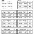 2017' 男子第69回 北海道大学バスケットボール選手権大会 (#インカレ予選) 2次ゲーム日程。