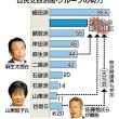 安倍晋三が、突然、解散総選挙へ!!