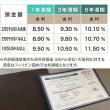 利率がこんなに高いのか!人気の海外銀行の高利率定期預金
