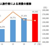 外国人観光客の消費額は153,921円!!