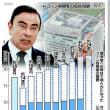 ゴーン容疑者の報酬が年々増…不記載9年で95億円。日産自動車