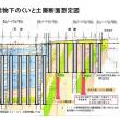 急傾斜撓曲土層上に建てられたマンションの基礎杭の裁判 05