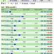 火山灰 3/16の株の結果