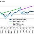 7-9月期GDP2次・設備投資の行方と消費の屈折