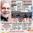 インドでモディケア始動、対象者は5億人以上!