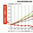 日本を「若者が希望の持てる国」にしよう!