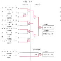 [大会結果]第1回山口県社会人選手権(1部)