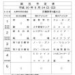 試合予定 6/24 (一般・成年C級)