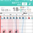 気圧の変化