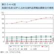 日本の食品の輸出額、極めて少ない