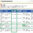 【検討中】甲種危険物取扱者試験