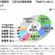 総選挙・自公大勝?