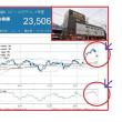 ユニー・ファミマ、ユニー株をドンキへ売却って本当!?