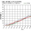 【札幌の年間積雪量は6立法キロメートル超】