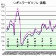 ガソリン価格129円/L !