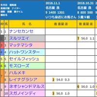 11/12名古屋の出走順は、ディアローグ→エンジェルリード→レイナグラシア