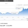 Bitcoin、3回目の200万円オーバー!