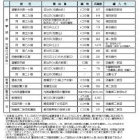 西南戦争における壮兵動員(1) 大阪陸軍事務所による壮兵召募