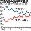 「倒閣」は『当確』?!:朝日世論調査で安倍内閣支持率31%(13%減)