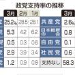内閣支持率 急落39%。不支持5カ月ぶり逆転。森友文書改ざんが打撃。時事通信の世論調査