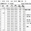 海老川5Kペース→ガチラン