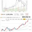 chart 2018/02/18