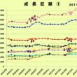 月末の成長記録~2017年9月その①大きい組