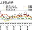 アベノミクス・株価は崩壊、その次に