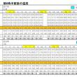 東京の今朝の天気(1月21日):晴れ、1月の温度統計